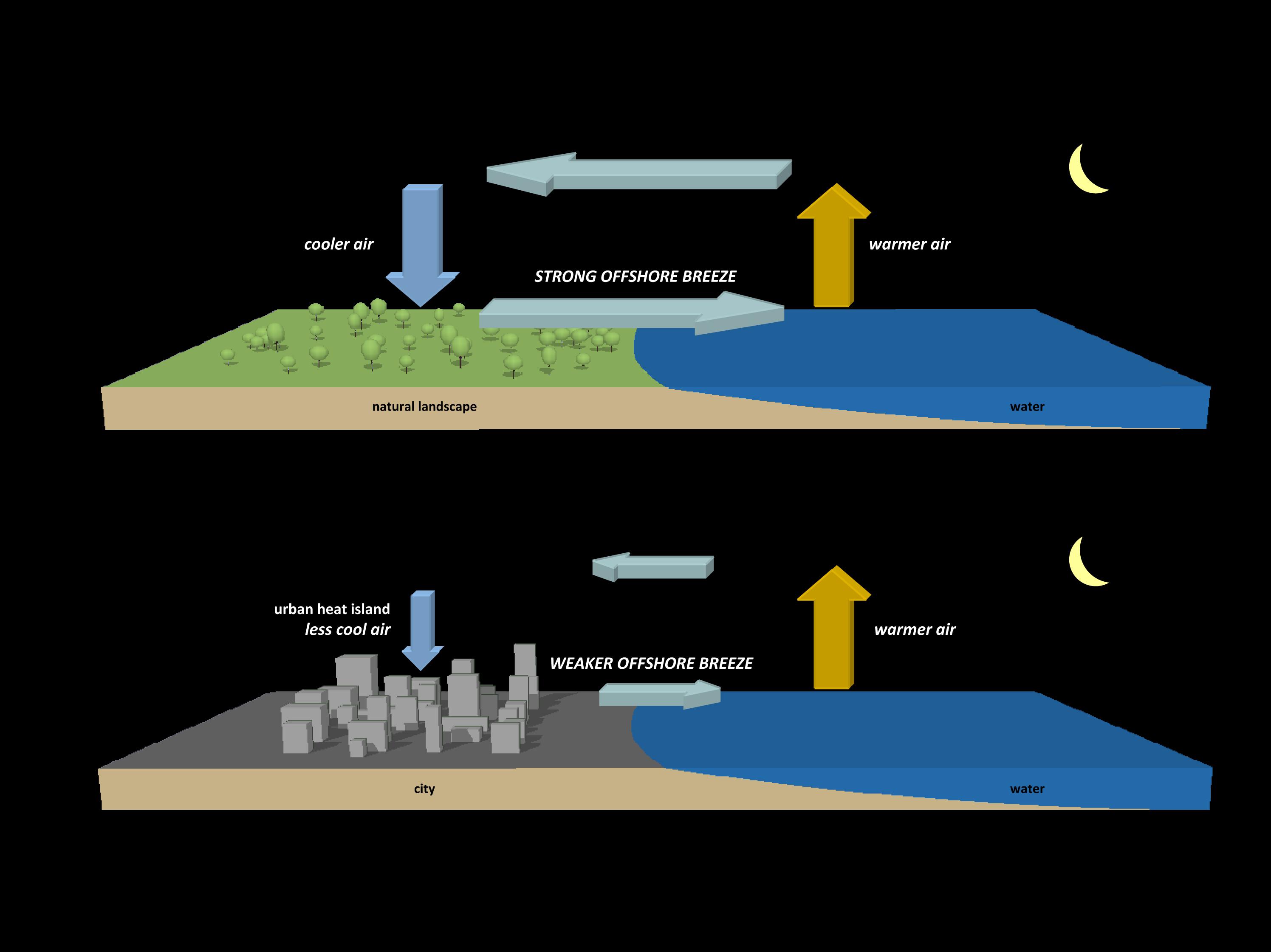 city air flow graph