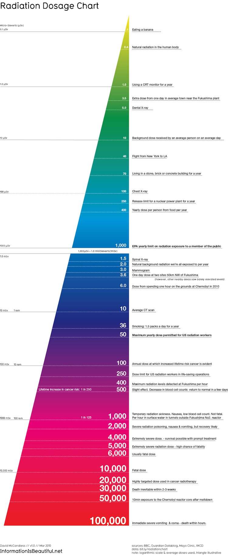infographic of the day the best radiation chart we ve seen so far