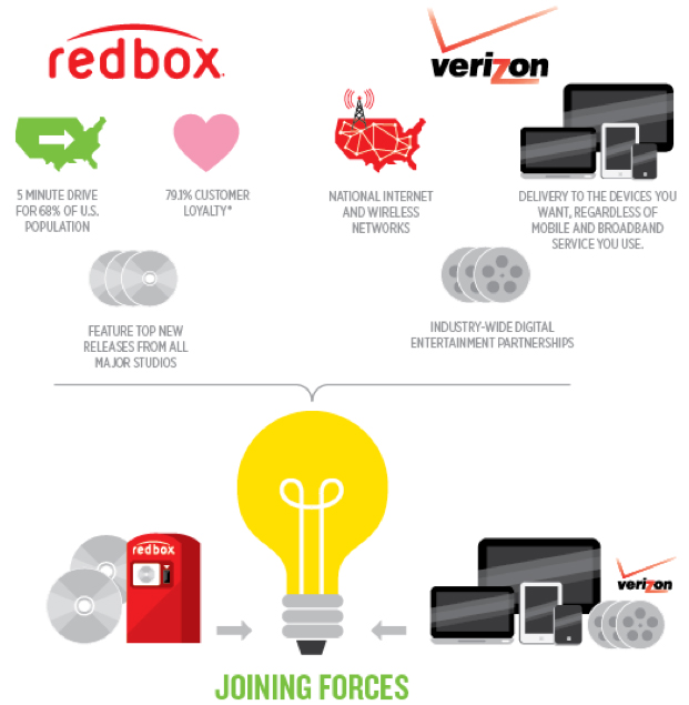 redbox partners with verizon to launch streaming video service