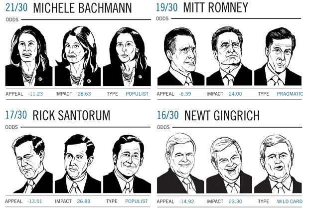 GOP pres candidates faces