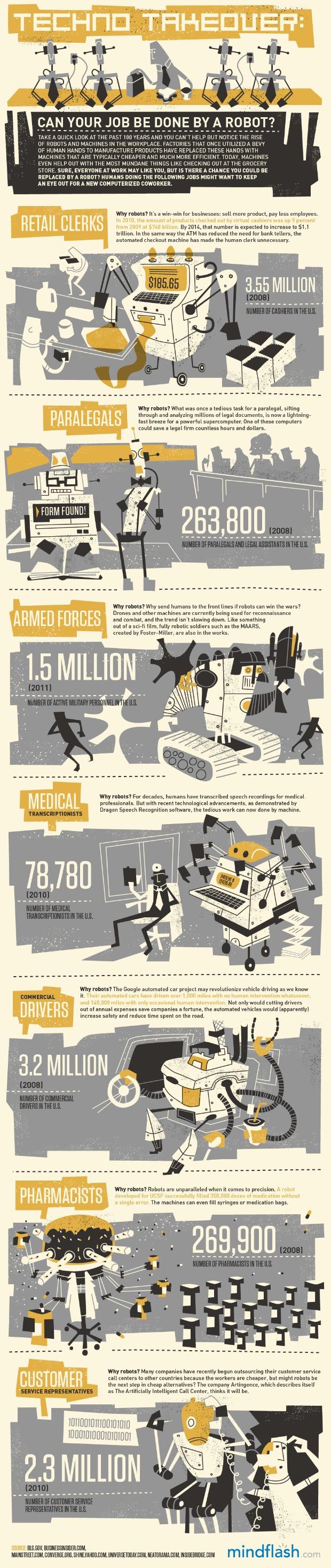 Mindflash Infographic