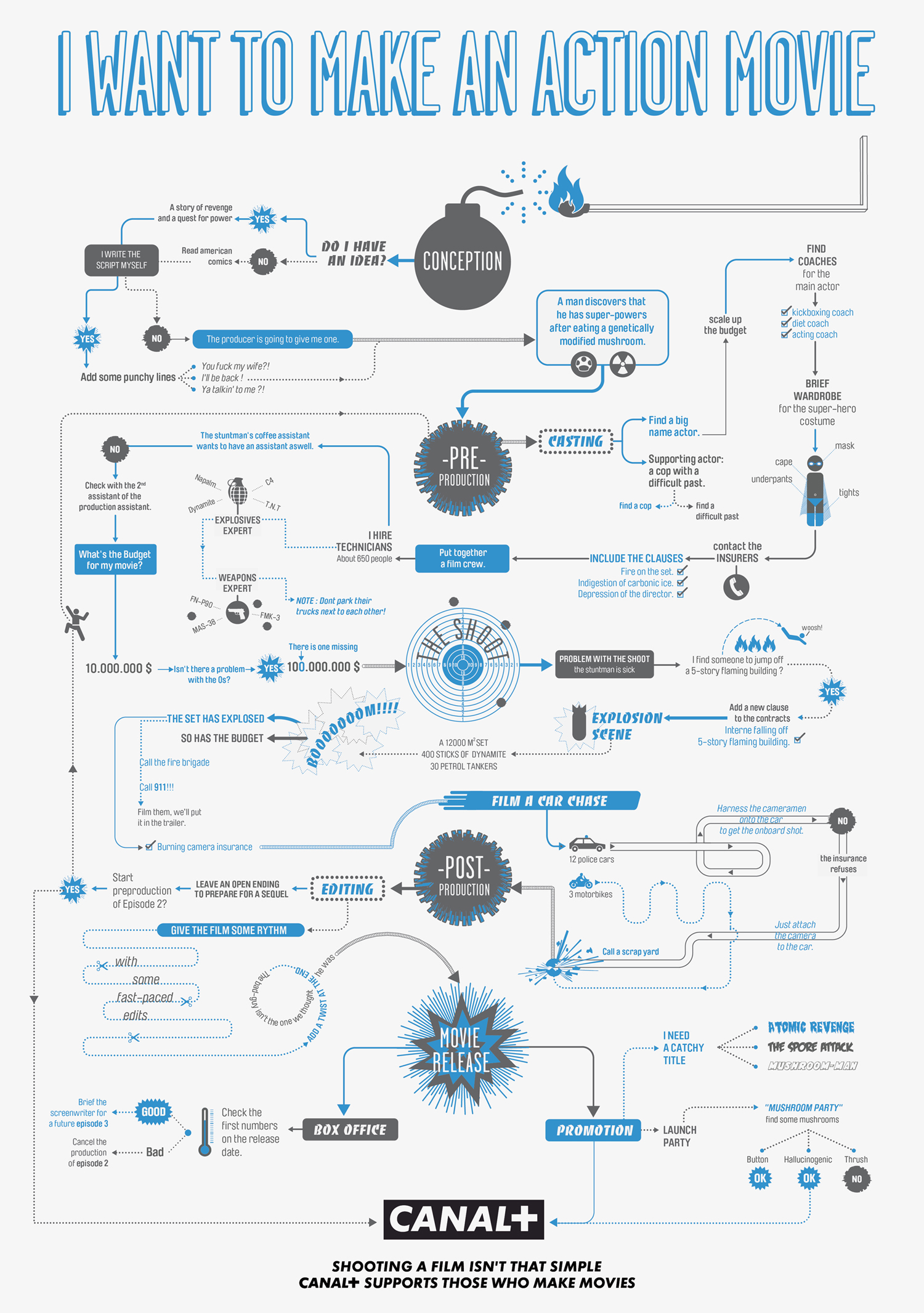 Infographics of the day flow charts for making horror action and po action geenschuldenfo Gallery