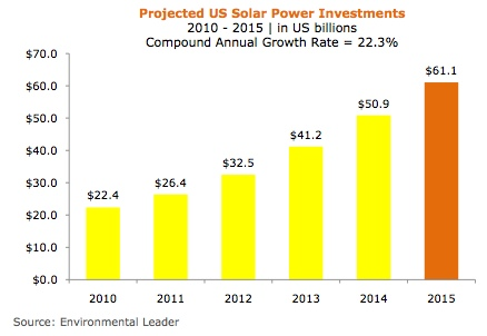 solar investments chart