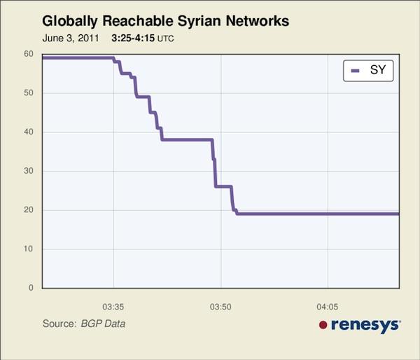 Syria Net chart