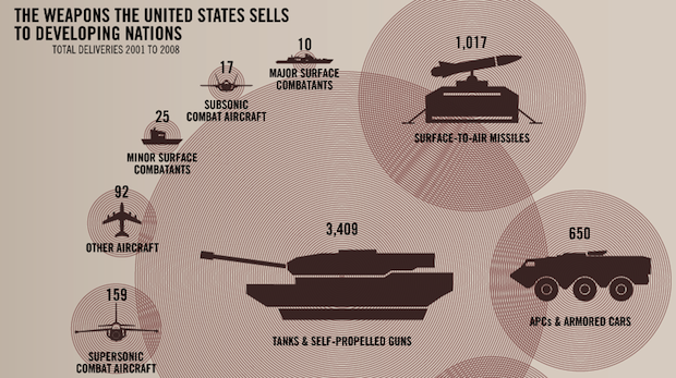 Arms Sales