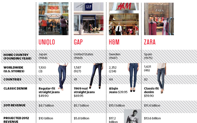 Cheap chic and made for all how uniqlo plans to take over casual fa the global fashion fight stopboris Choice Image