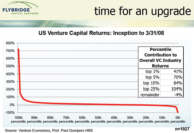 Venture Capital Returns
